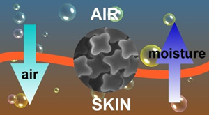 moisture wicking features explained