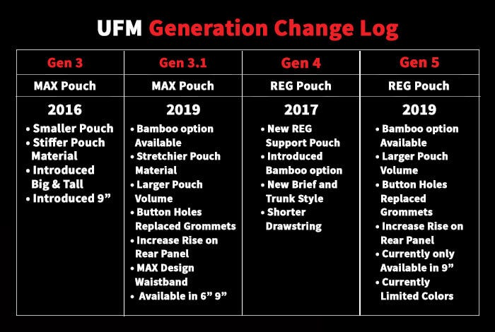 UFM Generation Guide