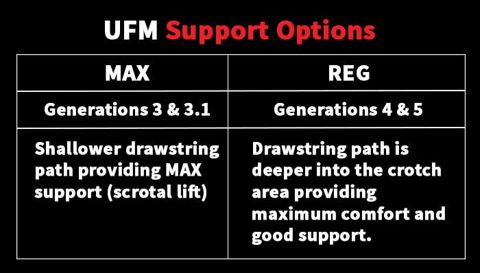 Tab;e describing the differences between MAX and Regular Support